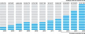 TAS - grafica evolutie cifra afaceri
